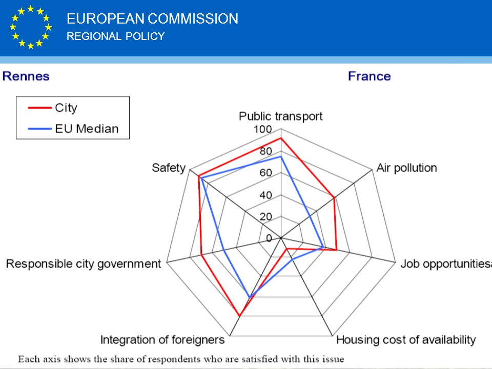 REGIONAL POLICY EUROPEAN COMMISSION http://ec.europa.eu