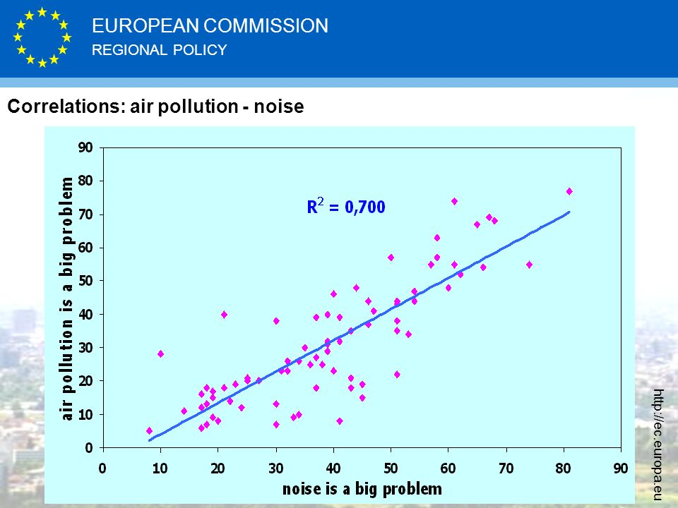 REGIONAL POLICY EUROPEAN COMMISSION http://ec.europa.eu Correlations: air pollution - noise