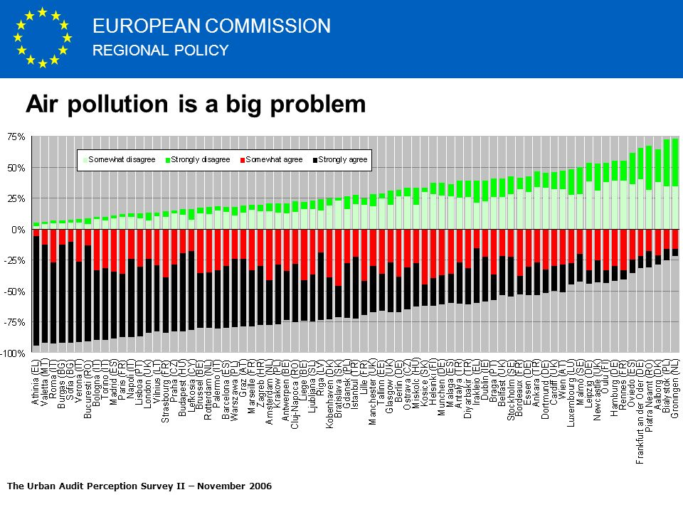 REGIONAL POLICY EUROPEAN COMMISSION http://ec.europa.eu The Urban Audit Perception Survey II – November 2006 Air pollution is a big problem