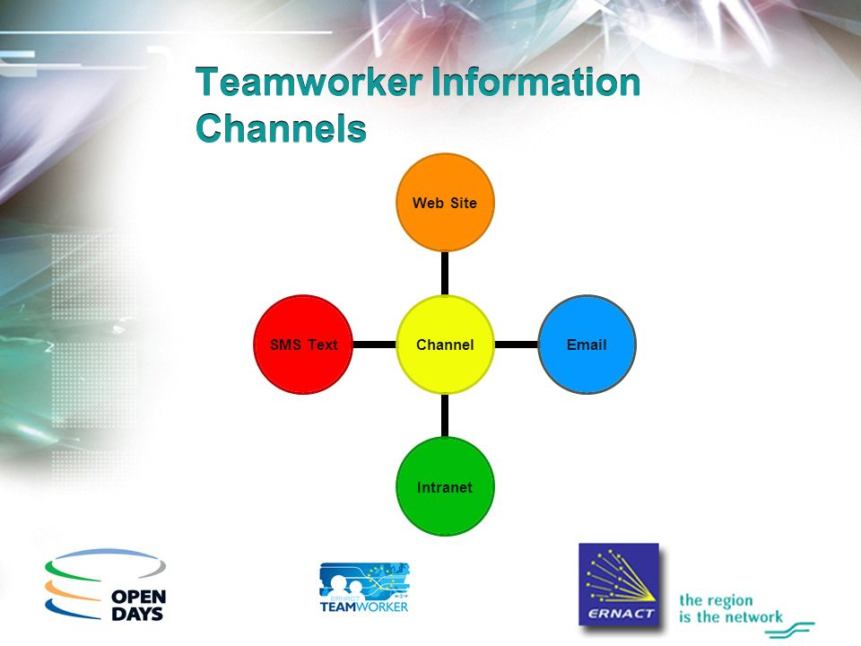 Teamworker Information Channels Channel Web Site EmailIntranet SMS Text