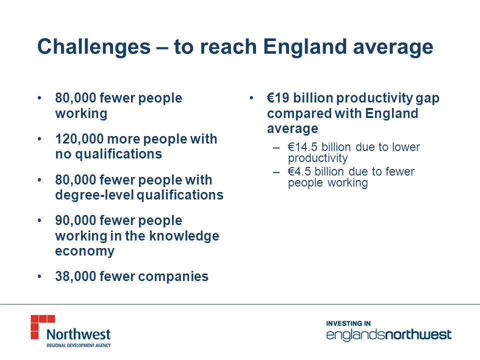 Challenges – to reach England average 80,000 fewer people working 120,000 more people with no qualifications 80,000 fewer people with degree-level qualifications 90,000 fewer people working in the knowledge economy 38,000 fewer companies 19 billion productivity gap compared with England average –14.5 billion due to lower productivity –4.5 billion due to fewer people working