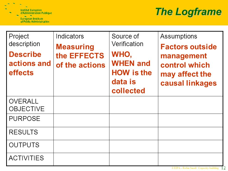 © EIPA – Robin Smail / Capacity-building 12 The Logframe Project description Describe actions and effects Indicators Measuring the EFFECTS of the actions Source of Verification WHO, WHEN and HOW is the data is collected Assumptions Factors outside management control which may affect the causal linkages OVERALL OBJECTIVE PURPOSE RESULTS OUTPUTS ACTIVITIES