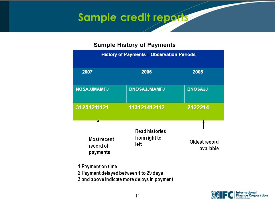 Sample credit reports History of Payments – Observation Periods 2007 2006 2005 NOSAJJMAMFJDNOSAJJMAMFJDNOSAJJ 31251211121 113121412112 2122214 Most recent record of payments Read histories from right to left Oldest record available 1 Payment on time 2 Payment delayed between 1 to 29 days 3 and above indicate more delays in payment Sample History of Payments 11