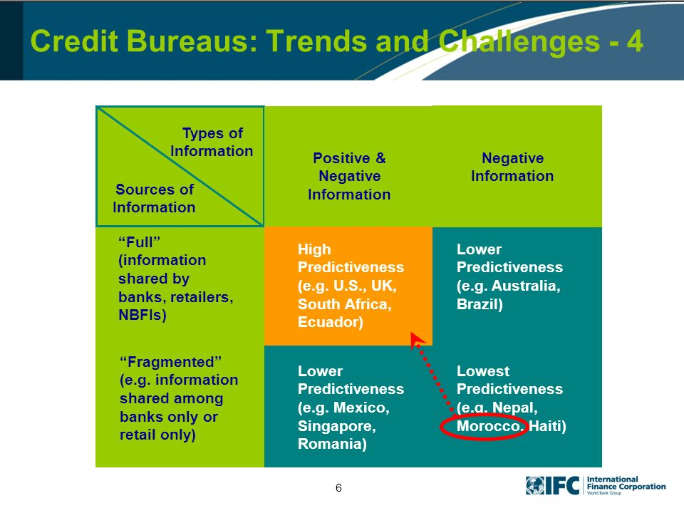 Credit Bureaus: Trends and Challenges - 4 Types of Information Sources of Information Full (information shared by banks, retailers, NBFIs) Fragmented (e.g.