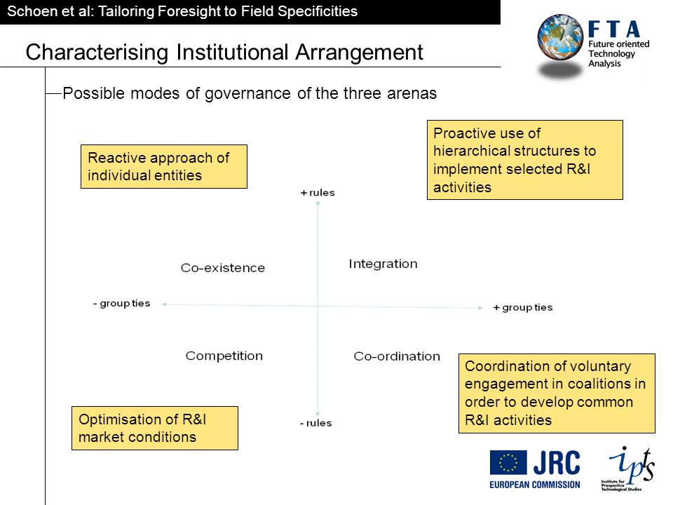 Schoen et al: Tailoring Foresight to Field Specificities Characterising Institutional Arrangement Possible modes of governance of the three arenas Proactive use of hierarchical structures to implement selected R&I activities Reactive approach of individual entities Optimisation of R&I market conditions Coordination of voluntary engagement in coalitions in order to develop common R&I activities