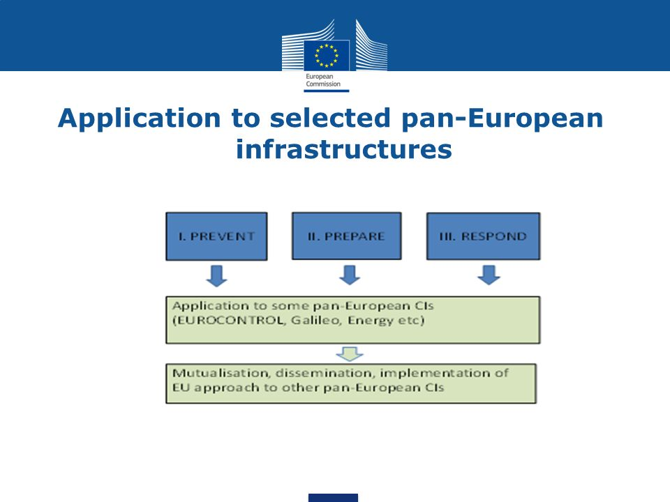 Application to selected pan-European infrastructures