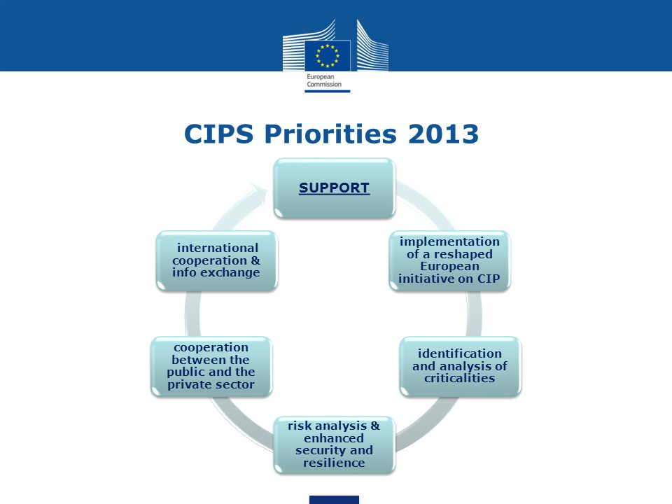 CIPS Priorities 2013 SUPPORT implementation of a reshaped European initiative on CIP identification and analysis of criticalities risk analysis & enhanced security and resilience cooperation between the public and the private sector international cooperation & info exchange