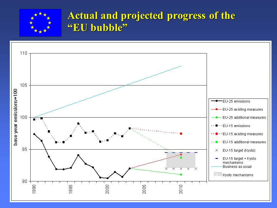 European Commission: Environment Directorate General Slide: 3 Actual and projected progress of the EU bubble