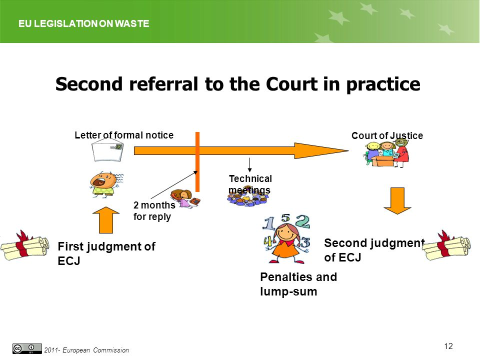 EU LEGISLATION ON WASTE 2011- European Commission 12 Second referral to the Court in practice 2 months for reply Court of Justice Letter of formal notice Technical meetings Penalties and lump-sum Second judgment of ECJ First judgment of ECJ