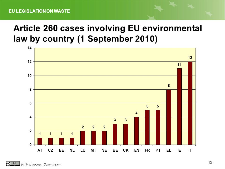 EU LEGISLATION ON WASTE 2011- European Commission 13 Article 260 cases involving EU environmental law by country (1 September 2010) 1111 222 33 4 55 8 11 12 0 2 4 6 8 10 12 14 ATCZEENLLUMTSEBEUKESFRPTELIEIT