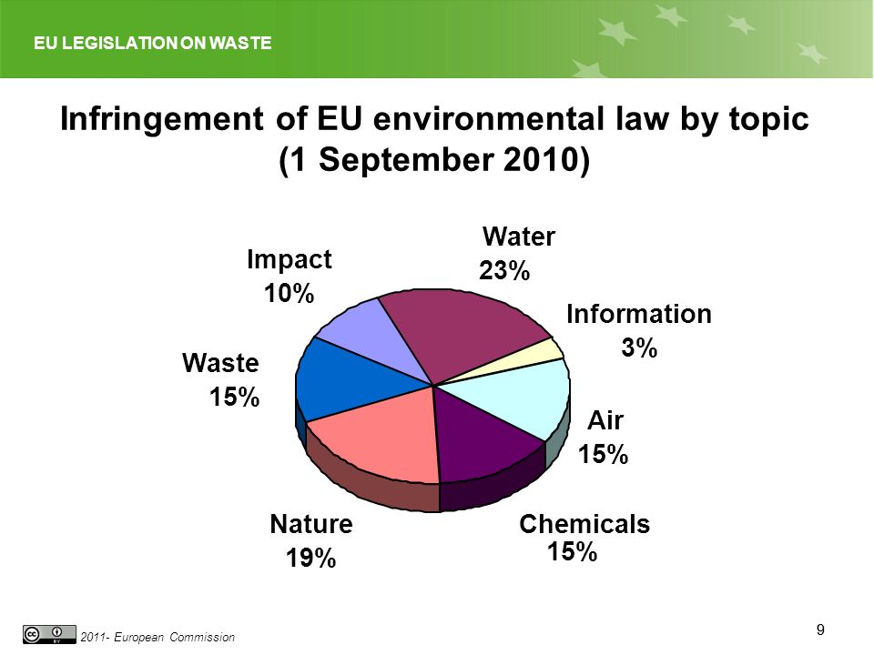 EU LEGISLATION ON WASTE 2011- European Commission 99 Infringement of EU environmental law by topic (1 September 2010) Impact 10% Water 23% Information 3% Air 15% Chemicals 15% Nature 19% Waste 15%