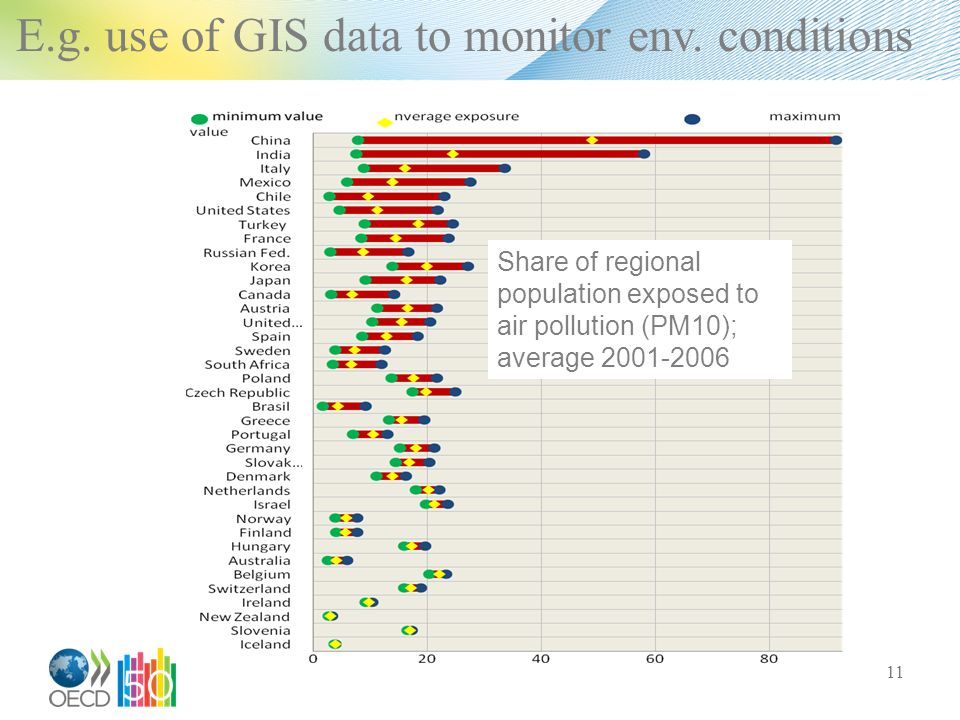 Share of regional population exposed to air pollution (PM10); average E.g.