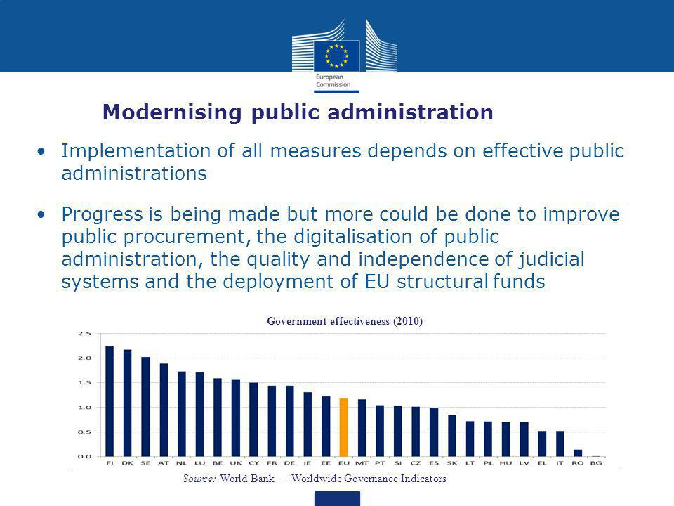 Modernising public administration Implementation of all measures depends on effective public administrations Progress is being made but more could be done to improve public procurement, the digitalisation of public administration, the quality and independence of judicial systems and the deployment of EU structural funds Government effectiveness (2010) Source: World Bank Worldwide Governance Indicators