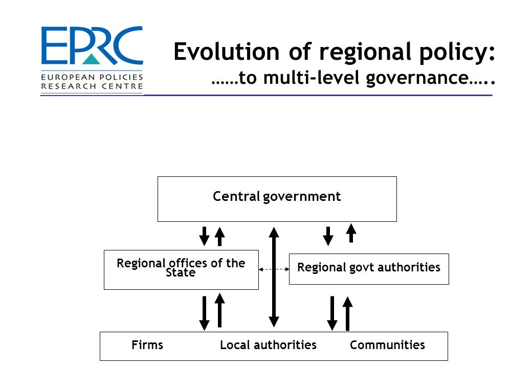 Central government Regional offices of the State Regional govt authorities FirmsLocal authoritiesCommunities Evolution of regional policy: ……to multi-level governance…..