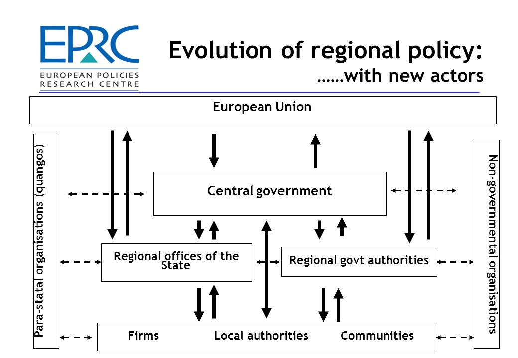 Central government European Union Regional offices of the State Regional govt authorities FirmsLocal authoritiesCommunities Para-statal organisations (quangos) Non-governmental organisations Evolution of regional policy: ……with new actors