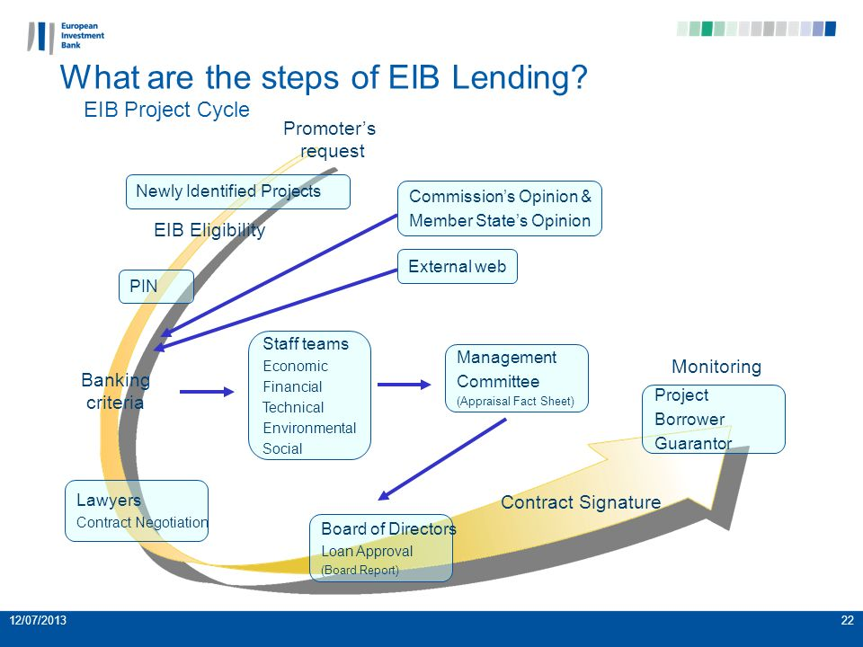 22 What are the steps of EIB Lending.