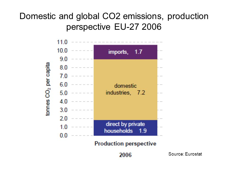 Domestic and global CO2 emissions, production perspective EU Source: Eurostat