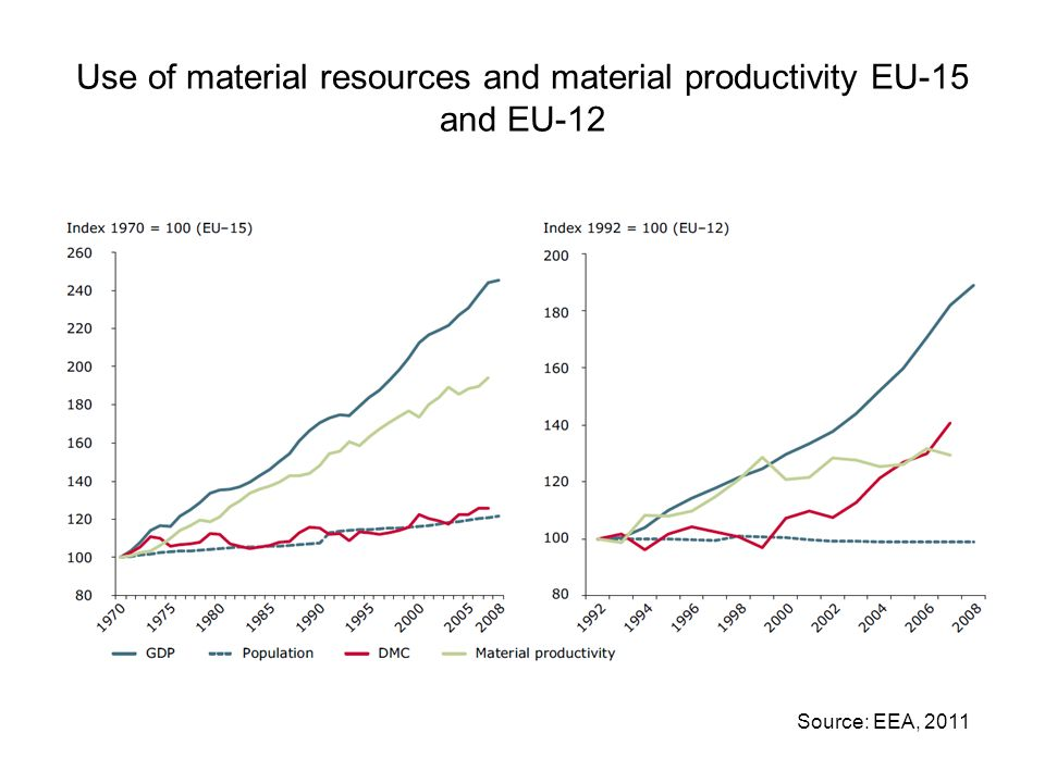 Use of material resources and material productivity EU-15 and EU-12 Source: EEA, 2011