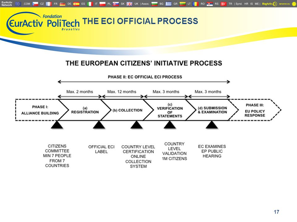 THE ECI OFFICIAL PROCESS 17