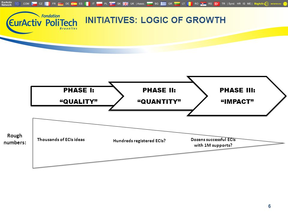 INITIATIVES: LOGIC OF GROWTH Rough numbers: Thousands of ECIs ideas Hundreds registered ECIs.