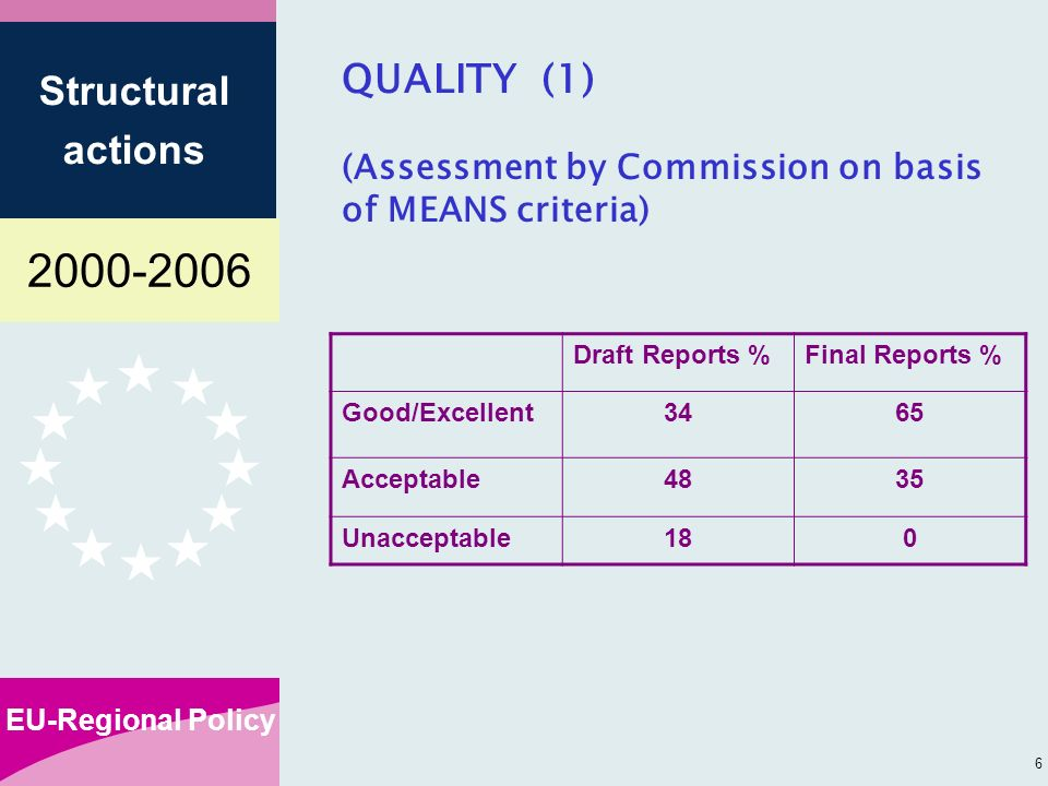 EU-Regional Policy Structural actions 6 QUALITY (1) (Assessment by Commission on basis of MEANS criteria) Draft Reports %Final Reports % Good/Excellent3465 Acceptable4835 Unacceptable180