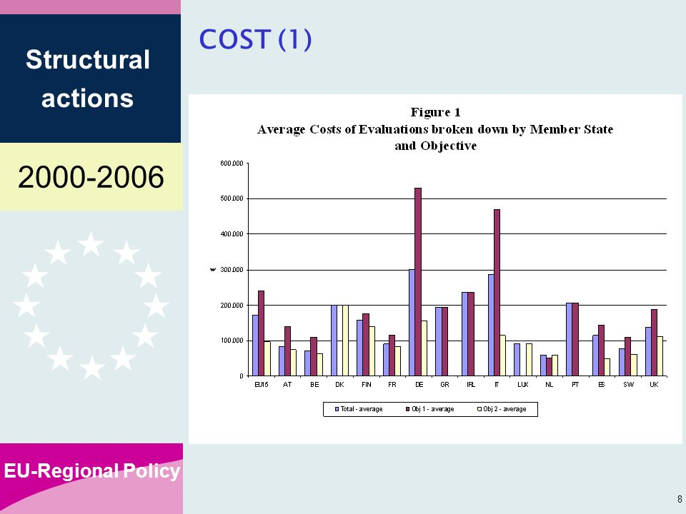 EU-Regional Policy Structural actions 8 COST (1)