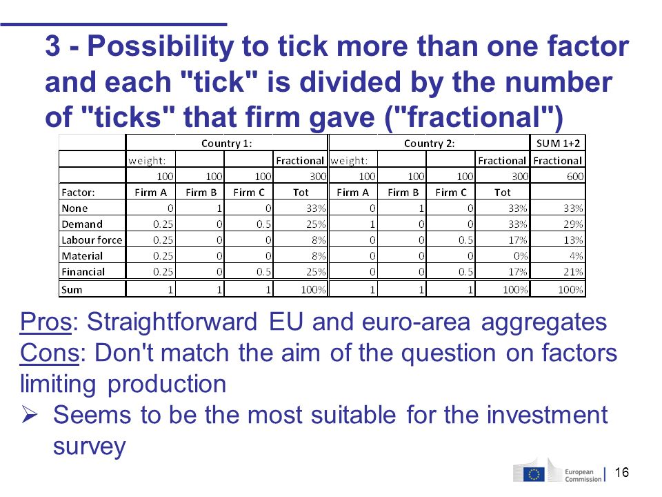 16 3 - Possibility to tick more than one factor and each tick is divided by the number of ticks that firm gave ( fractional ) Pros: Straightforward EU and euro-area aggregates Cons: Don t match the aim of the question on factors limiting production Seems to be the most suitable for the investment survey