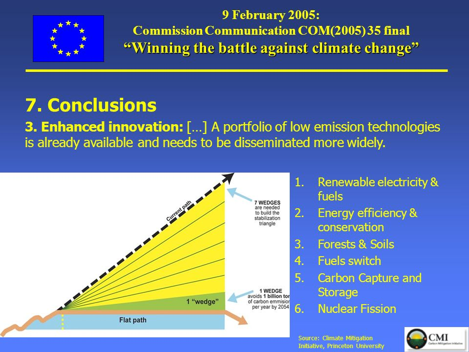 European Commission: Environment Directorate General Slide: 4 Winning the battle against climate change 9 February 2005: Commission Communication COM(2005) 35 final Winning the battle against climate change 1.Renewable electricity & fuels 2.Energy efficiency & conservation 3.Forests & Soils 4.Fuels switch 5.Carbon Capture and Storage 6.Nuclear Fission 7.