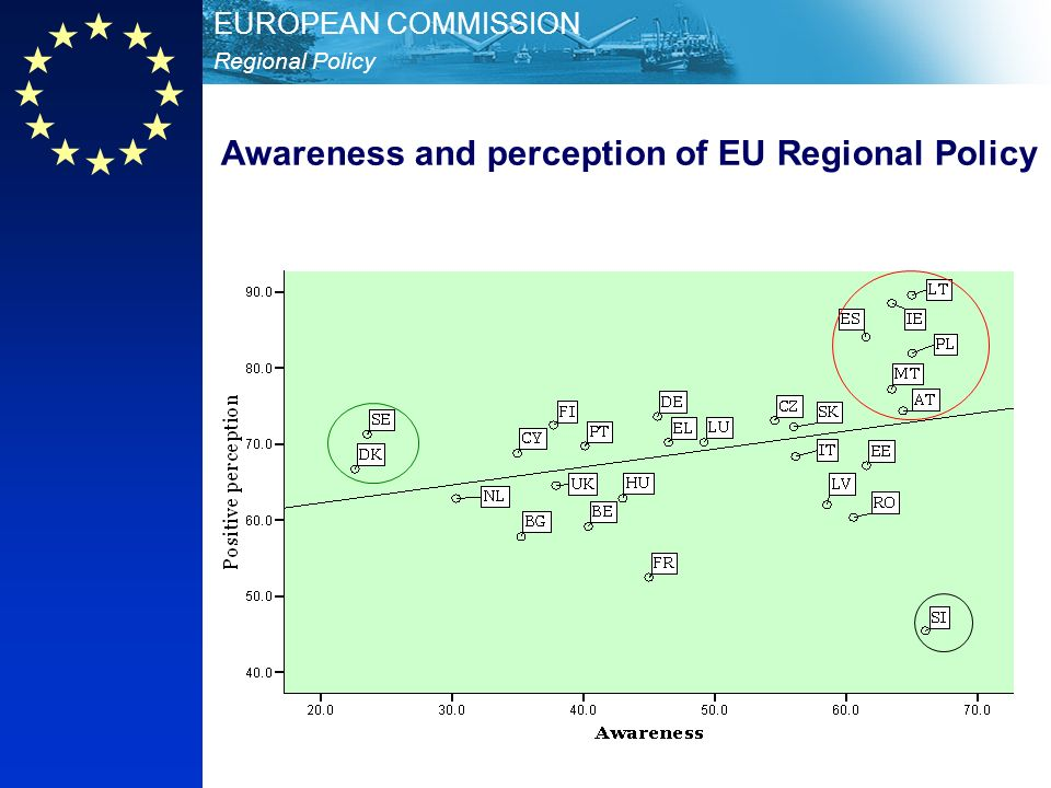 Regional Policy EUROPEAN COMMISSION Awareness and perception of EU Regional Policy