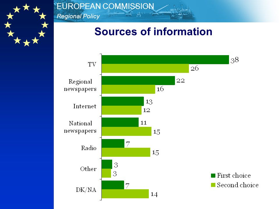 Regional Policy EUROPEAN COMMISSION Sources of information