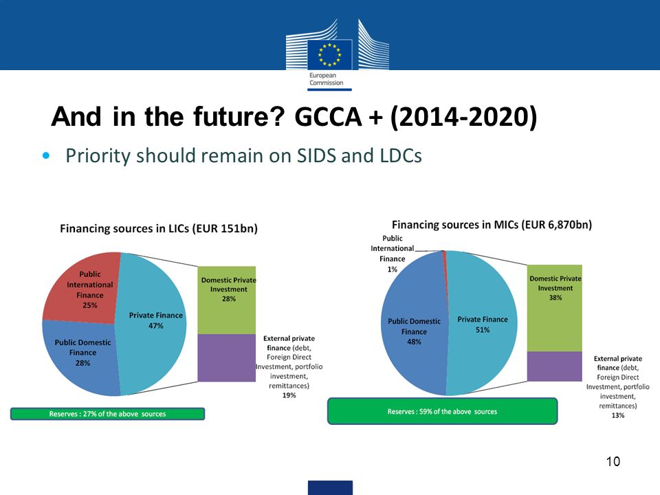 And in the future GCCA + ( ) Priority should remain on SIDS and LDCs 10