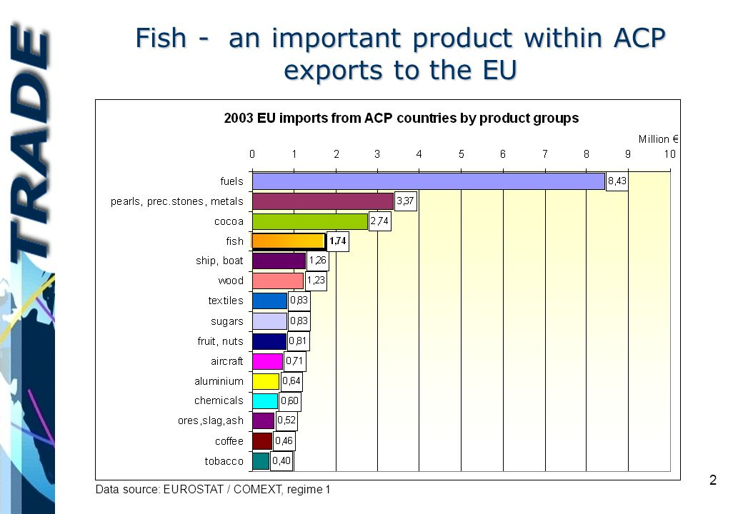 2 Fish - an important product within ACP exports to the EU Data source: EUROSTAT / COMEXT, regime 1