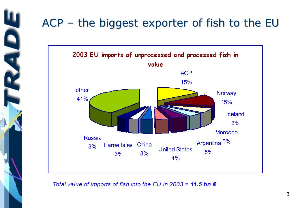 3 ACP – the biggest exporter of fish to the EU Total value of imports of fish into the EU in 2003 = 11.5 bn