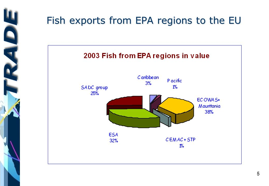 5 Fish exports from EPA regions to the EU