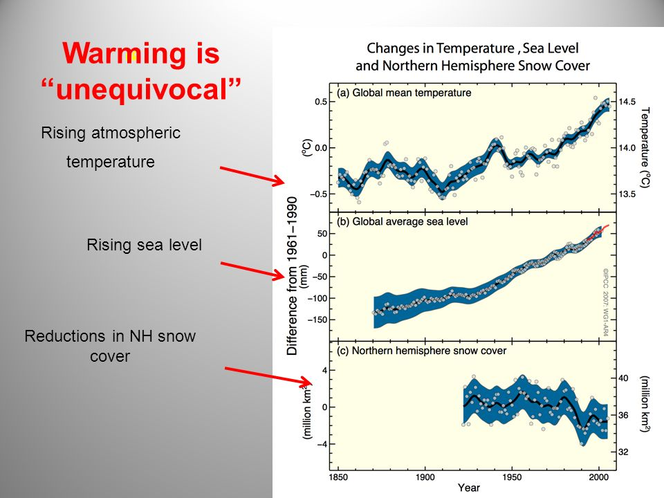 Rising atmospheric temperature Rising sea level Reductions in NH snow cover Warming is unequivocal