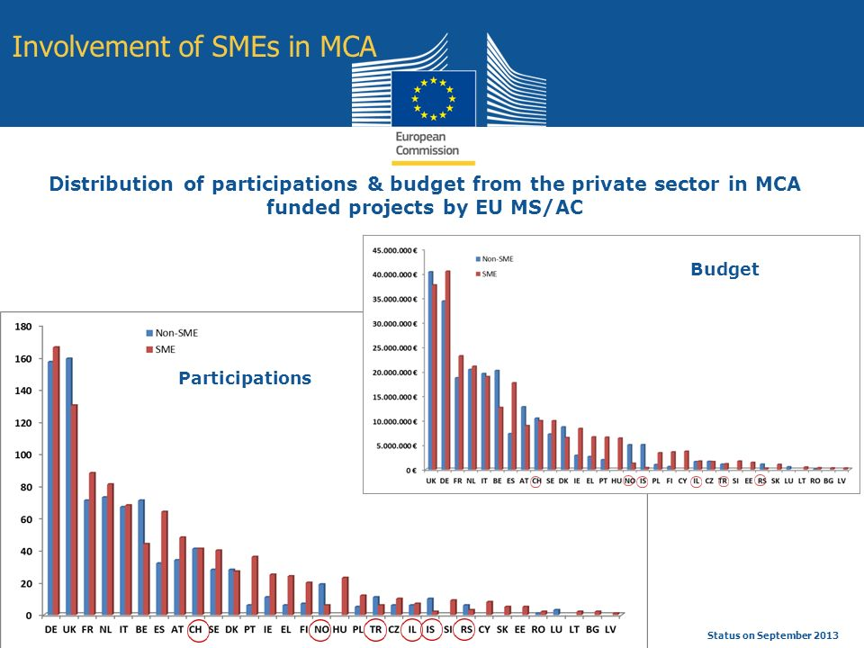 Education and Culture Status on September 2013 Involvement of SMEs in MCA Distribution of participations & budget from the private sector in MCA funded projects by EU MS/AC Participations Budget