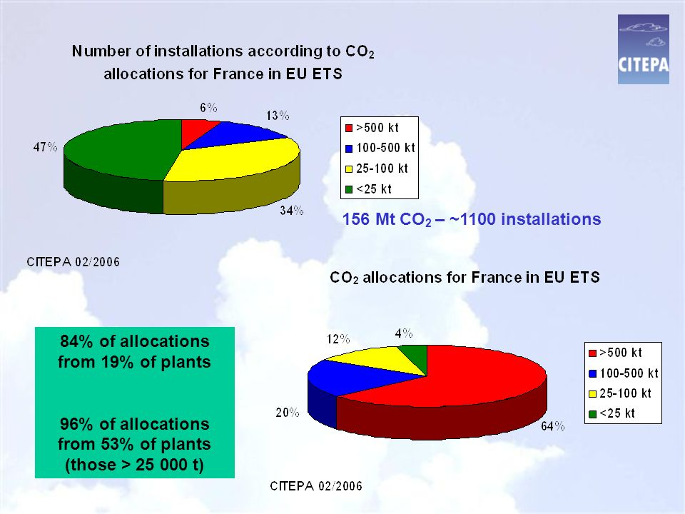 84% of allocations from 19% of plants 96% of allocations from 53% of plants (those > 25 000 t) 156 Mt CO 2 – ~1100 installations