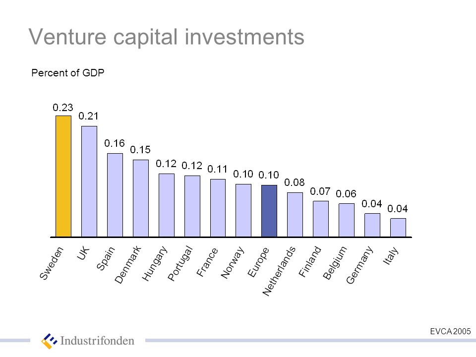 Venture capital investments Percent of GDP EVCA 2005