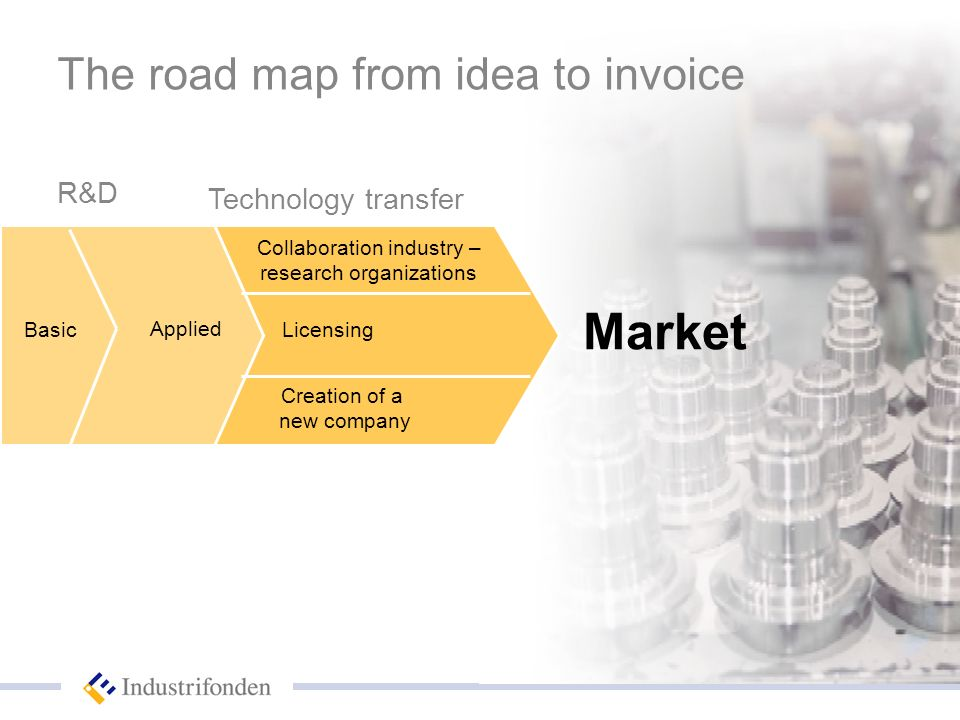 The road map from idea to invoice Technology transfer Basic Applied R&D Market Collaboration industry – research organizations Licensing Creation of a new company