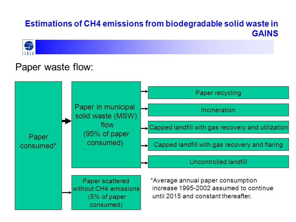 Paper consumed* Paper in municipal solid waste (MSW) flow (95% of paper consumed) Paper scattered without CH4 emissions (5% of paper consumed) Paper recycling Incineration Capped landfill with gas recovery and utilization Uncontrolled landfill Capped landfill with gas recovery and flaring Paper waste flow: *Average annual paper consumption increase 1995-2002 assumed to continue until 2015 and constant thereafter.