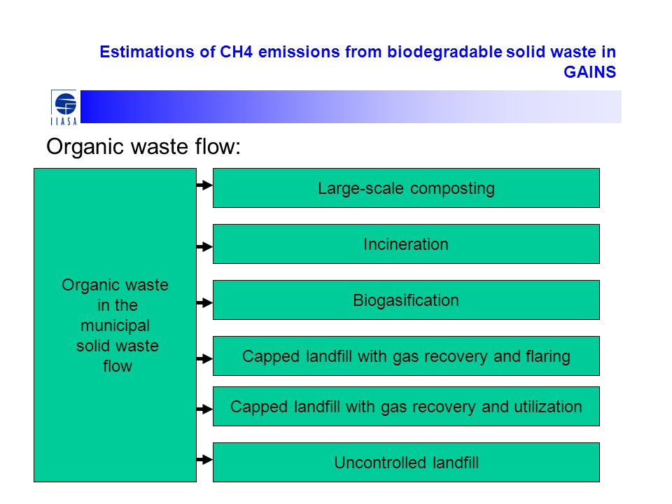 Estimations of CH4 emissions from biodegradable solid waste in GAINS Organic waste in the municipal solid waste flow Large-scale composting Incineration Biogasification Capped landfill with gas recovery and flaring Capped landfill with gas recovery and utilization Uncontrolled landfill Organic waste flow: