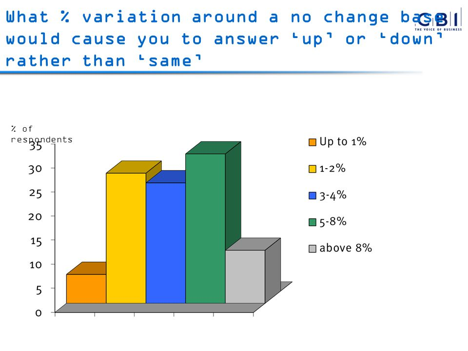 What % variation around a no change base would cause you to answer up or down rather than same % of respondents