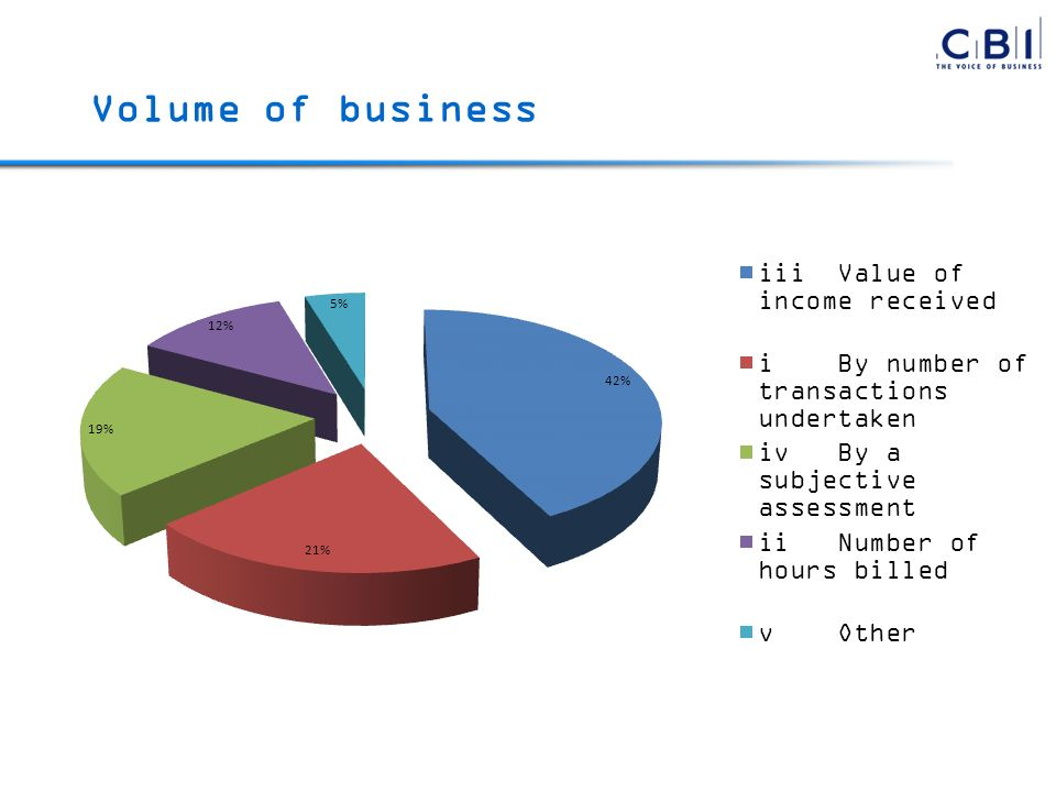 Volume of business
