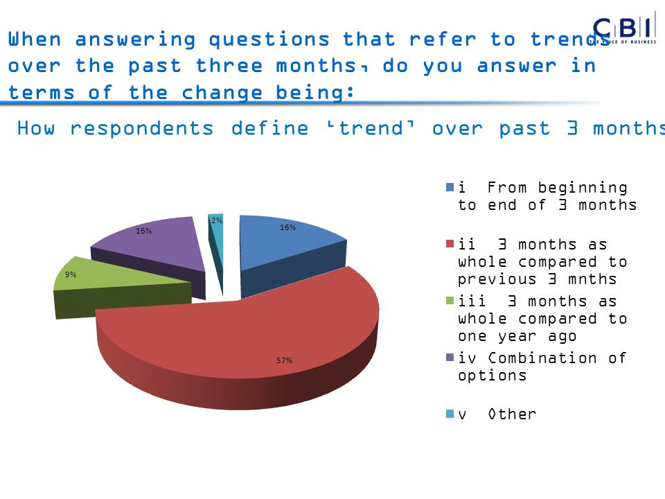 When answering questions that refer to trends over the past three months, do you answer in terms of the change being: How respondents define trend over past 3 months