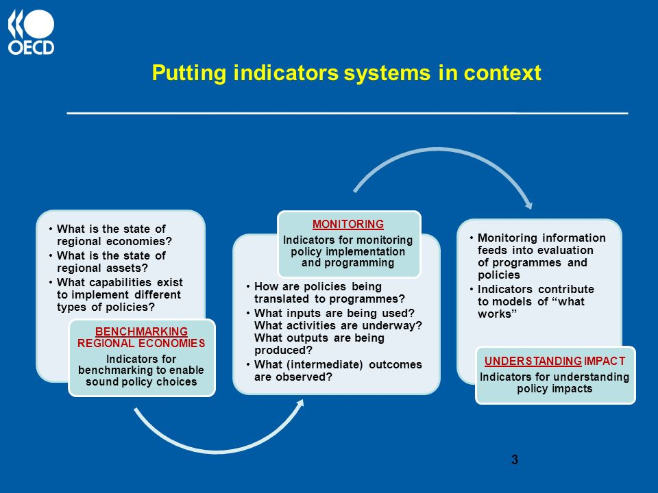 Putting indicators systems in context What is the state of regional economies.