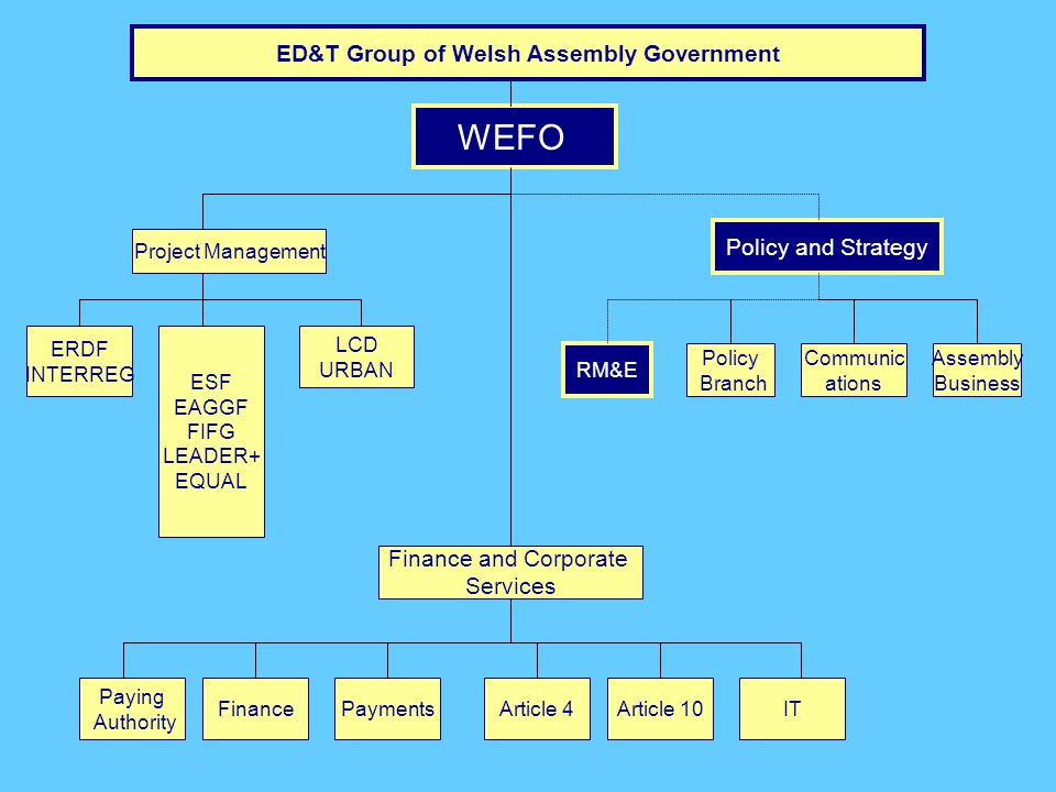 ED&T Group of Welsh Assembly Government WEFO ERDF INTERREG Project Management Policy and Strategy ESF EAGGF FIFG LEADER+ EQUAL LCD URBAN Finance and Corporate Services Paying Authority FinancePaymentsArticle 4Article 10IT RM&E Policy Branch Communic ations Assembly Business