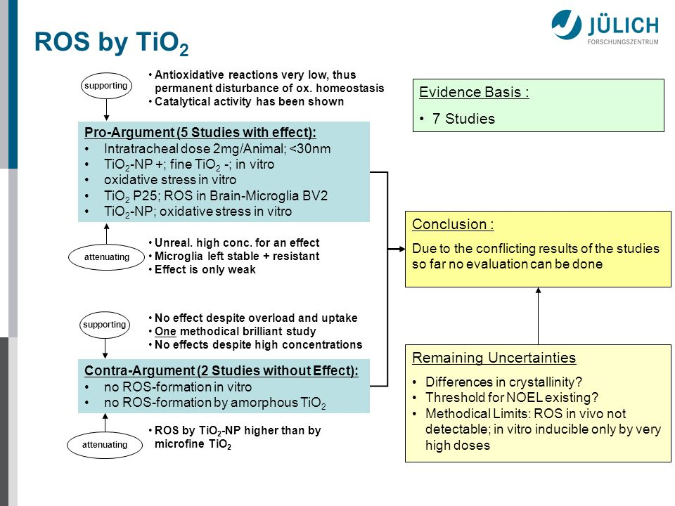 ROS by TiO 2 Conclusion : Due to the conflicting results of the studies so far no evaluation can be done supporting attenuating supporting attenuating Evidence Basis : 7 Studies Pro-Argument (5 Studies with effect): Intratracheal dose 2mg/Animal; <30nm TiO 2 -NP +; fine TiO 2 -; in vitro oxidative stress in vitro TiO 2 P25; ROS in Brain-Microglia BV2 TiO 2 -NP; oxidative stress in vitro Antioxidative reactions very low, thus permanent disturbance of ox.