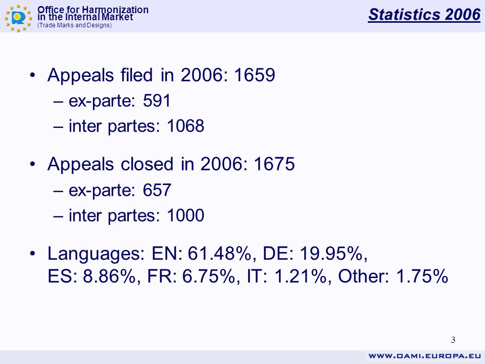 Office for Harmonization in the Internal Market (Trade Marks and Designs) 3 Statistics 2006 Appeals filed in 2006: 1659 –ex-parte: 591 –inter partes: 1068 Appeals closed in 2006: 1675 –ex-parte: 657 –inter partes: 1000 Languages: EN: 61.48%, DE: 19.95%, ES: 8.86%, FR: 6.75%, IT: 1.21%, Other: 1.75%