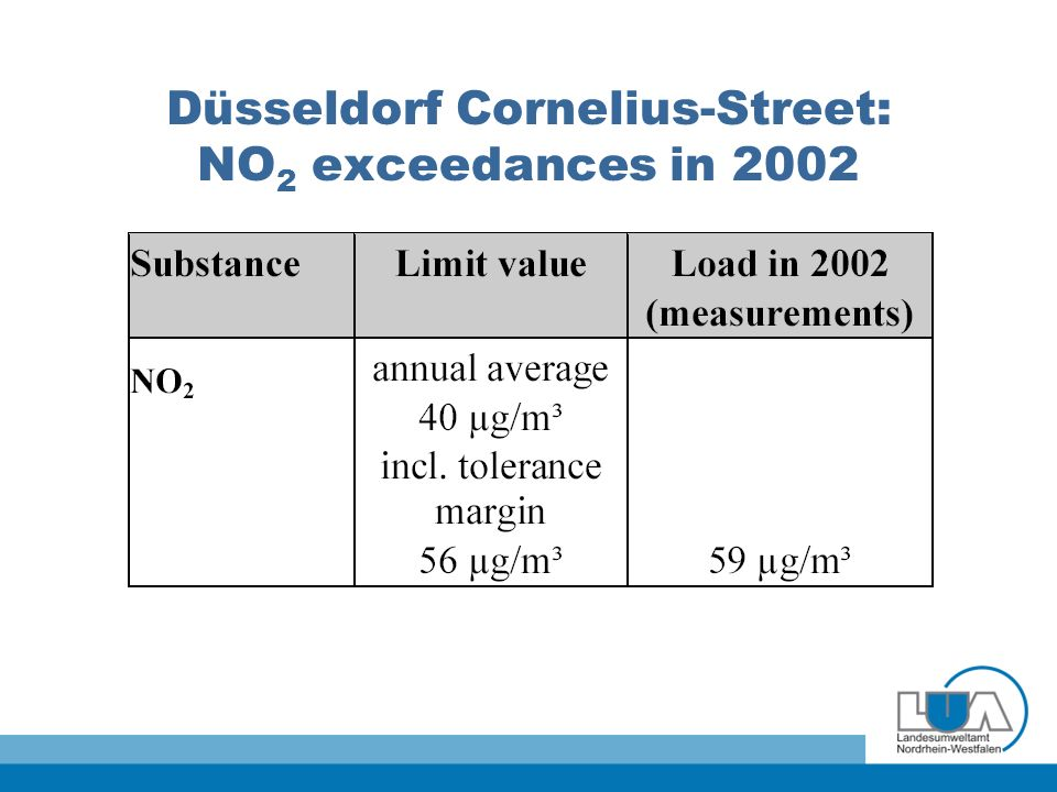 Düsseldorf Cornelius-Street: NO 2 exceedances in 2002
