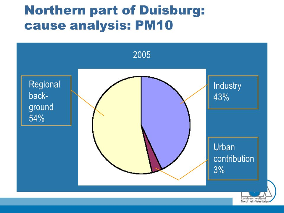 Northern part of Duisburg: cause analysis: PM10 2005 Regional back- ground 54% Industry 43% Urban contribution 3%